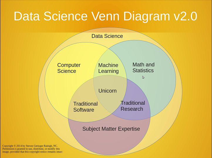 The Classic Data Science Venn Diagram V20 Erdatadoc